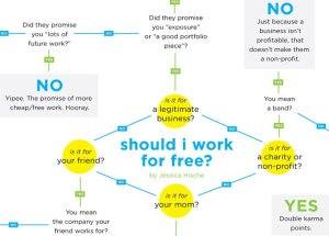 Work for Free Chart